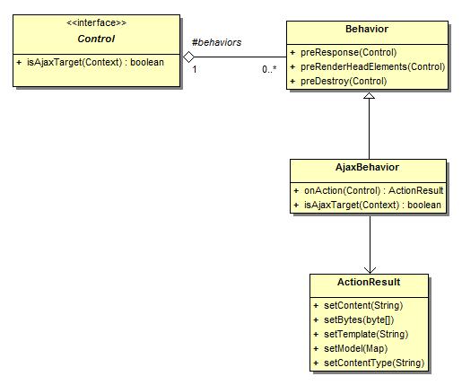 42 ajaxbehavior ajax behavior class diagram ccuart Image collections