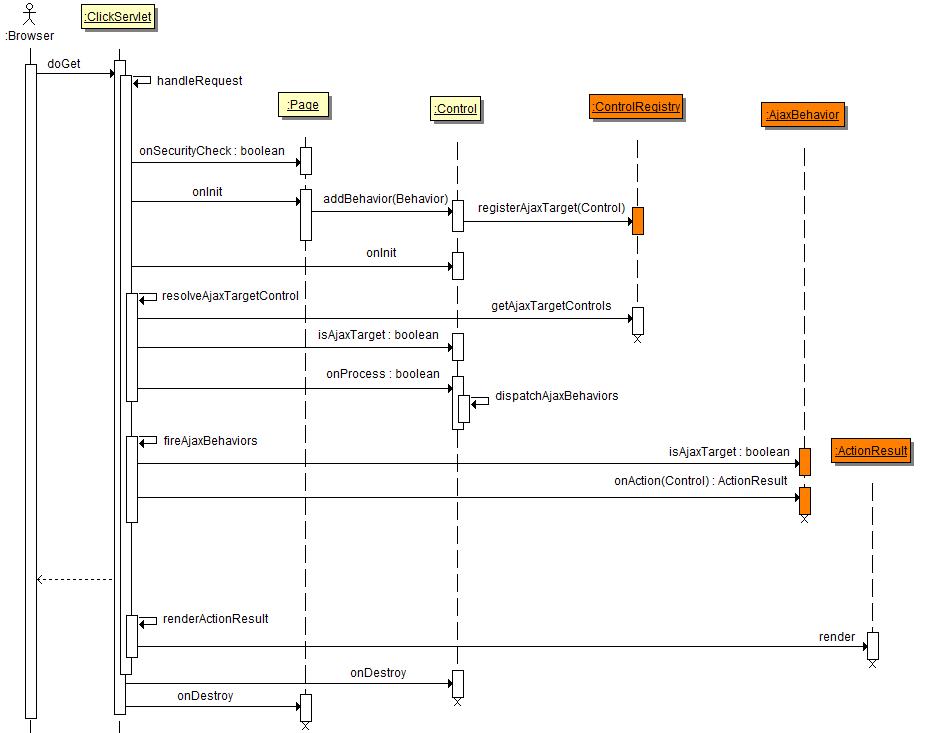 Apache click ajaxbehavior sequence diagram ccuart Images