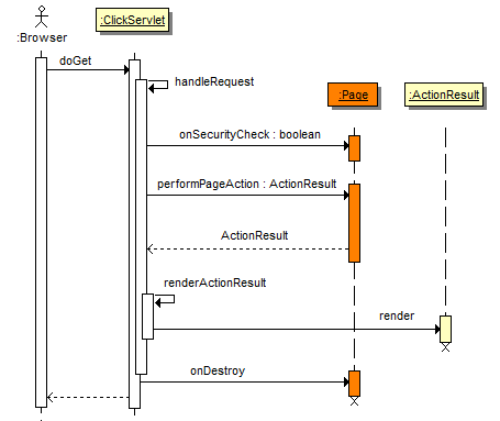 Apache click page action request sequence diagram ccuart